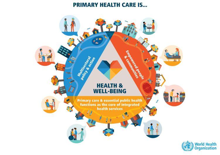 Primary Health Care graphic